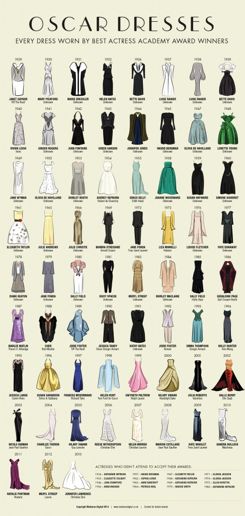 hi res oscar dresses1 487x1024 Every Single Dress Worn By Best Actress Oscar Winners: An Infographic