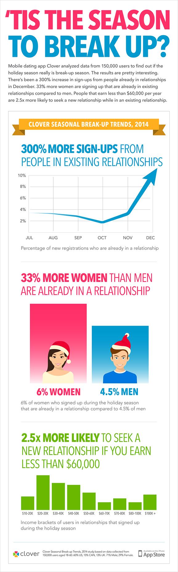 Clover-Infographic-BreakupTrends-2014