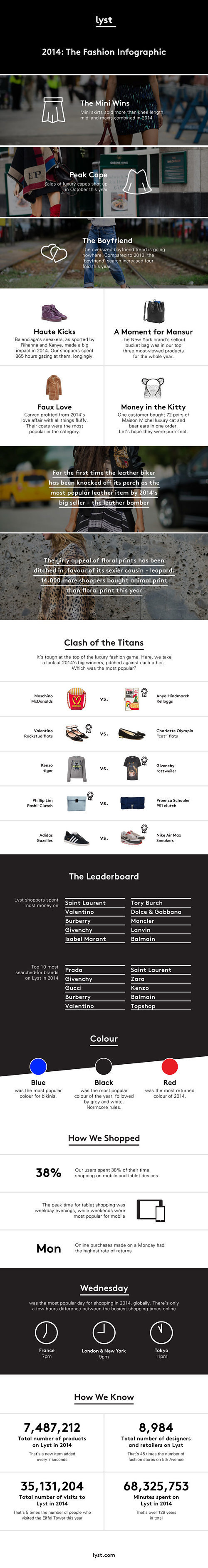 lyst infographic 12 2014 2014 In Fashion Was All About Mansur Gavriel Bags, Miniskirts, and Boyfriend Jeans