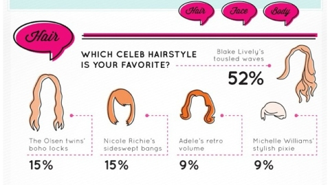 Infographic: Find Out How Women Really Feel About Beauty Trends   StyleCaster