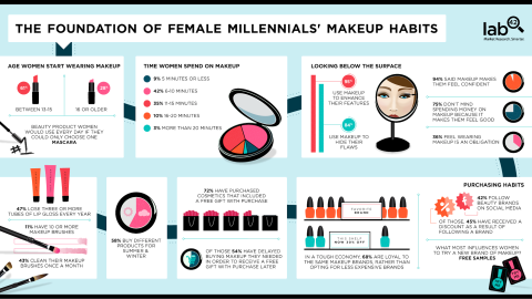 Infographic: The Millennials' Makeup Habits and How You Fit In   StyleCaster