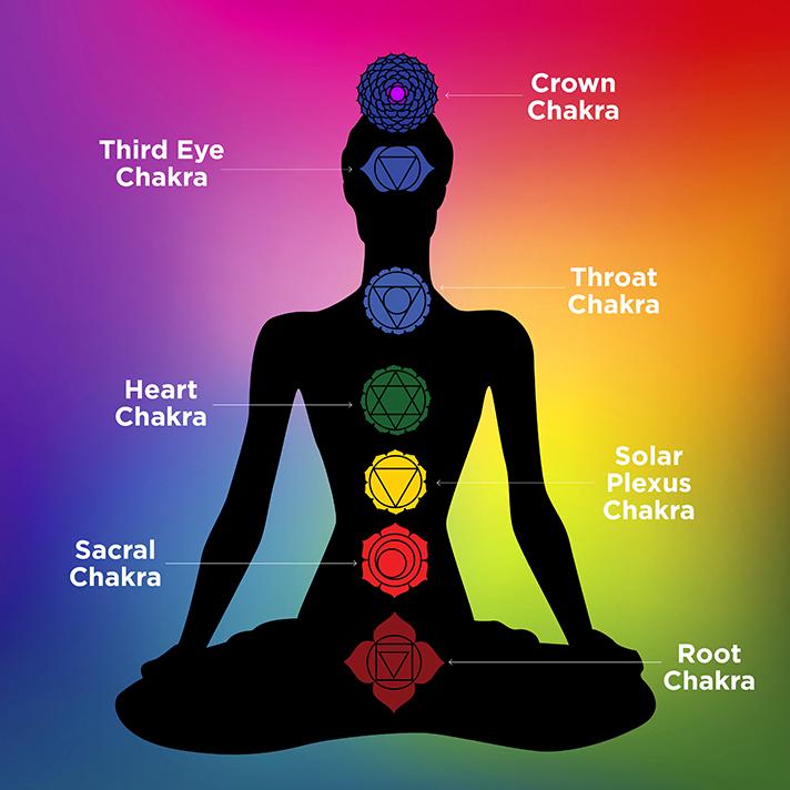 chakra guide
