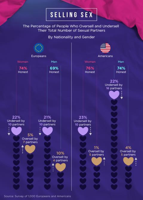 Sex Partners Survey | Dr. Ed | STYLECASTER