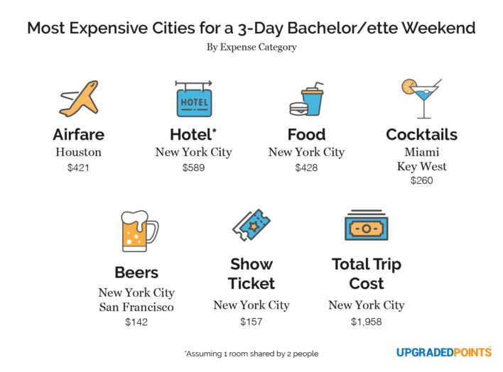 most expensive bachelor and bachelorette weekend cities by category 708x524 Exactly How Much a Bachelorette Party Costs in Every Major City